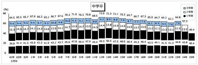 中卒データ